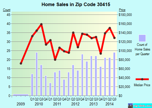 Zip code 30415 (BROOKLET, Georgia) real estate house value trends