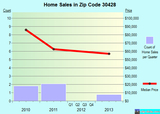 Zip code 30428 (Glenwood, Georgia) real estate house value trends