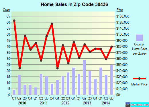 Zip code 30436 (Lyons, Georgia) real estate house value trends