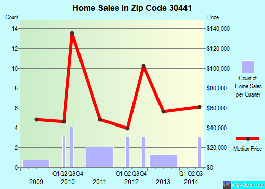 Zip code 30441 (Midville, Georgia) real estate house value trends