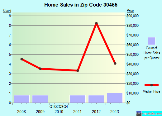 Zip code 30455 (Rocky Ford, Georgia) real estate house value trends