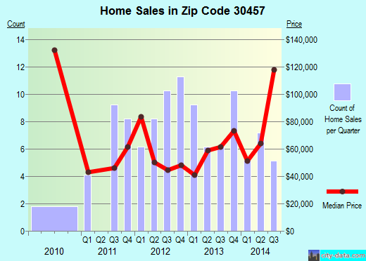 Zip code 30457 (Soperton, Georgia) real estate house value trends