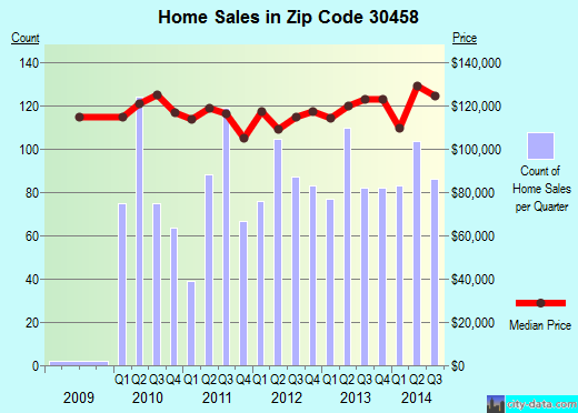 Zip code 30458 (Statesboro, Georgia) real estate house value trends