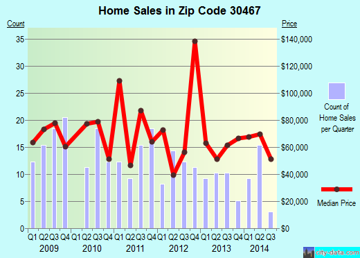 Zip code 30467 (Sylvania, Georgia) real estate house value trends