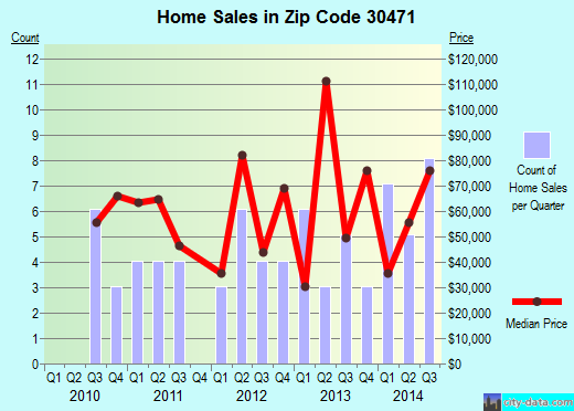 Zip code 30471 (Twin City, Georgia) real estate house value trends