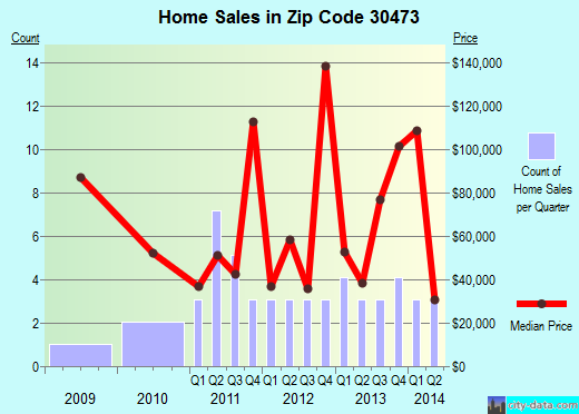 Zip code 30473 (Uvalda, Georgia) real estate house value trends