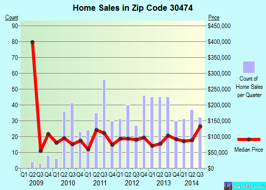 Zip code 30474 (Vidalia, Georgia) real estate house value trends