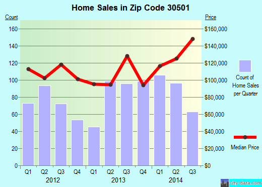 Zip code 30501 (Gainesville, Georgia) real estate house value trends