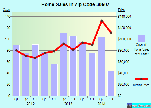 Zip code 30507 (Gainesville, Georgia) real estate house value trends