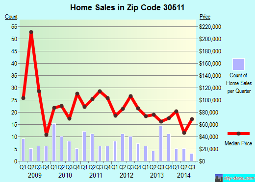 Zip code 30511 (Baldwin, Georgia) real estate house value trends