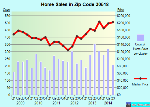 Zip code 30518 (Buford, Georgia) real estate house value trends