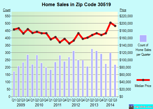 Zip code 30519 (Buford, Georgia) real estate house value trends