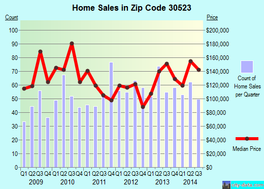 Zip code 30523 (CLARKESVILLE, Georgia) real estate house value trends
