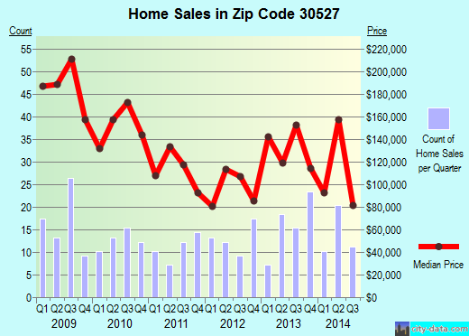 Zip code 30527 (Clermont, Georgia) real estate house value trends