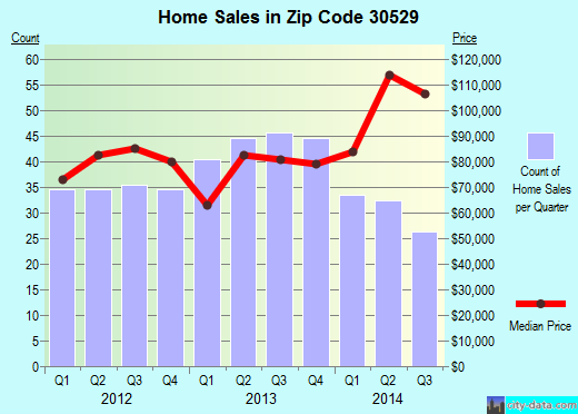 Zip code 30529 (Commerce, Georgia) real estate house value trends