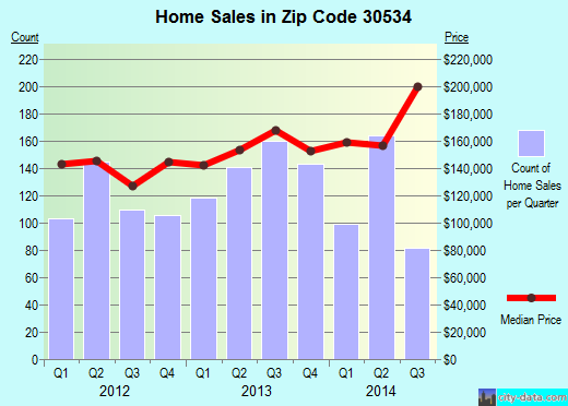 Zip code 30534 (Dawsonville, Georgia) real estate house value trends