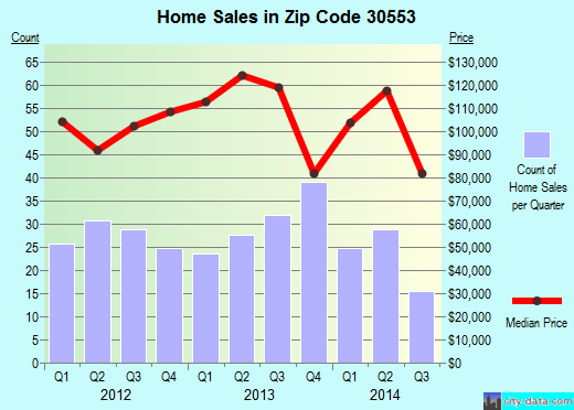Zip code 30553 (Gumlog, Georgia) real estate house value trends