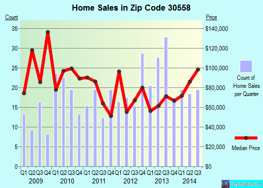 Zip code 30558 (Maysville, Georgia) real estate house value trends