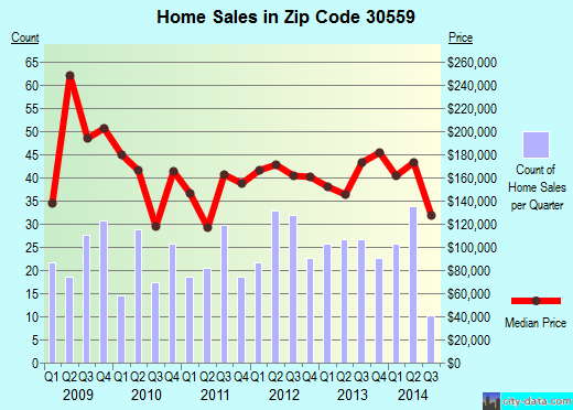 Zip code 30559 (McCaysville, Georgia) real estate house value trends
