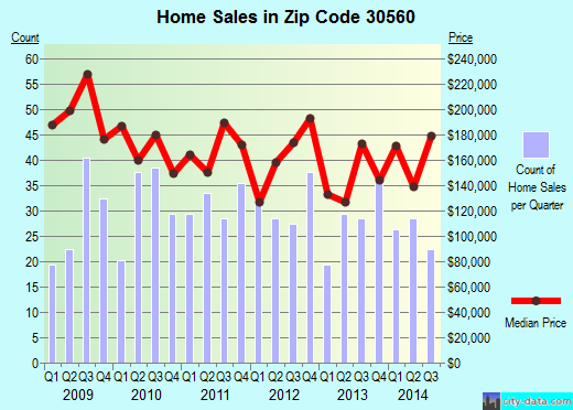 Zip code 30560 (Morganton, Georgia) real estate house value trends
