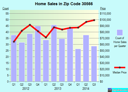 Zip code 30566 (OAKWOOD, Georgia) real estate house value trends