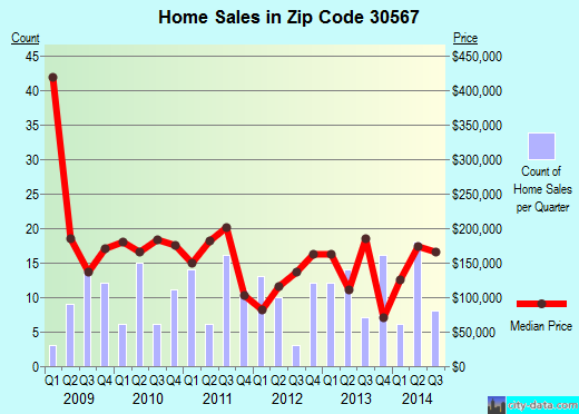 Zip code 30567 (Pendergrass, Georgia) real estate house value trends