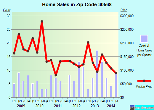Zip code 30568 (, Georgia) real estate house value trends