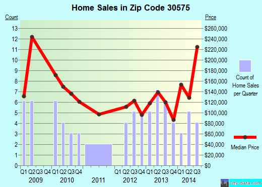 Zip code 30575 (TALMO, Georgia) real estate house value trends