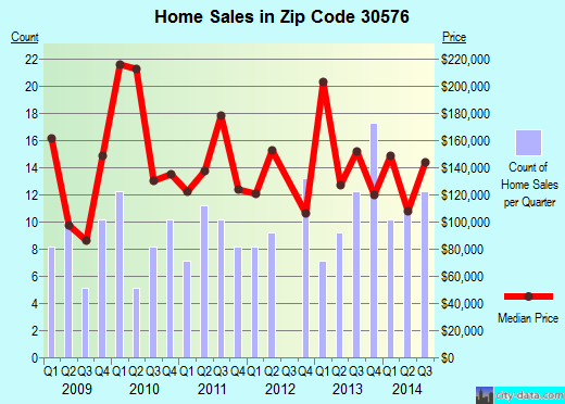 Zip code 30576 (Tiger, Georgia) real estate house value trends