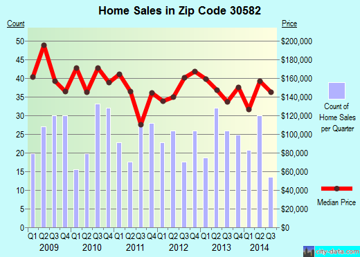 Zip code 30582 (Young Harris, Georgia) real estate house value trends