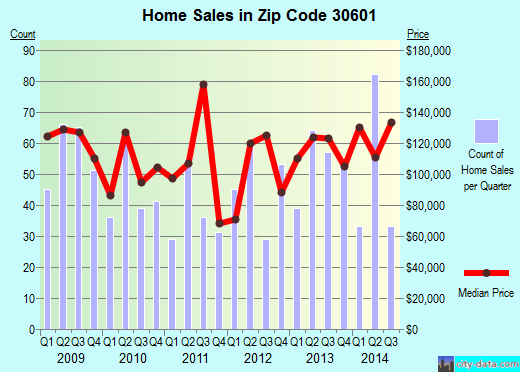 Zip code 30601 (Athens-Clarke County, Georgia) real estate house value trends