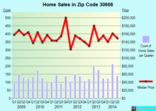Zip code 30606 (Athens-Clarke County, Georgia) real estate house value trends