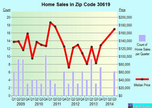 Zip code 30619 (Arnoldsville, Georgia) real estate house value trends