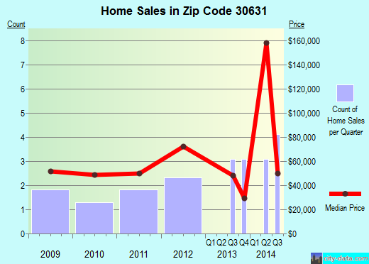 Zip code 30631 (Crawfordville, Georgia) real estate house value trends
