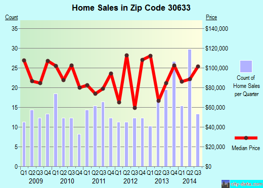 Zip code 30633 (Danielsville, Georgia) real estate house value trends