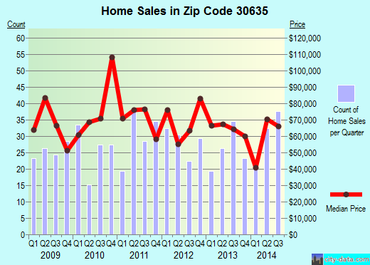 Zip code 30635 (Elberton, Georgia) real estate house value trends