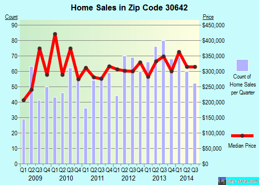 Zip code 30642 (Greensboro, Georgia) real estate house value trends