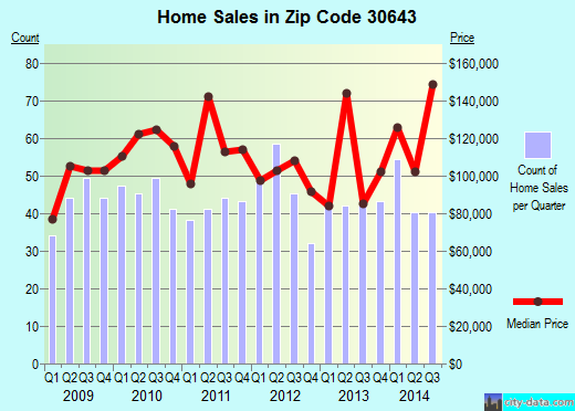 Zip code 30643 (Reed Creek, Georgia) real estate house value trends