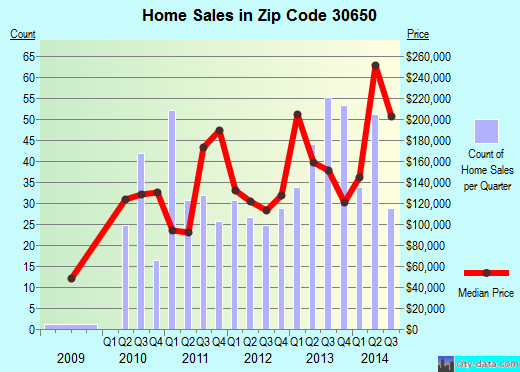 Zip code 30650 (Madison, Georgia) real estate house value trends
