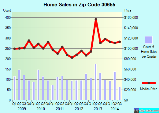 Zip code 30655 (Monroe, Georgia) real estate house value trends