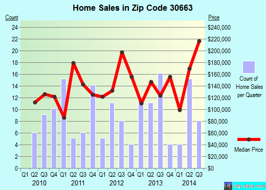 Zip code 30663 (Rutledge, Georgia) real estate house value trends