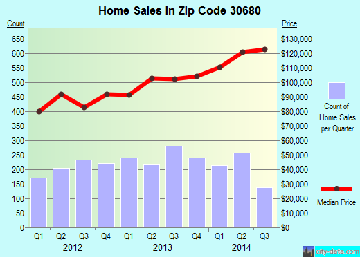 Zip code 30680 (WINDER, Georgia) real estate house value trends
