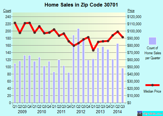 Zip code 30701 (Calhoun, Georgia) real estate house value trends