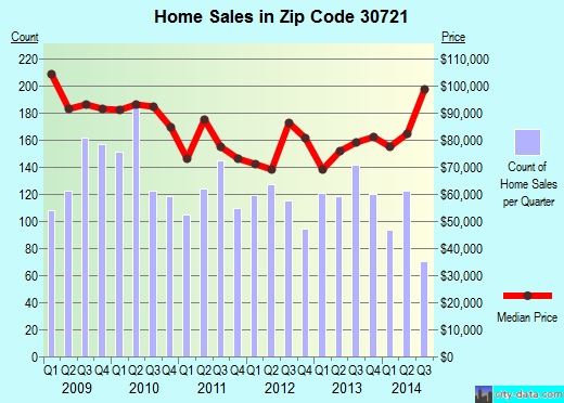 Zip code 30721 (Dalton, Georgia) real estate house value trends