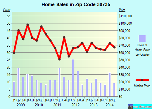 Zip code 30735 (Resaca, Georgia) real estate house value trends