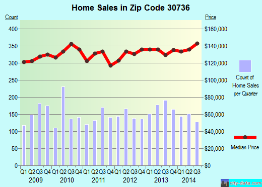Zip code 30736 (Fort Oglethorpe, Georgia) real estate house value trends
