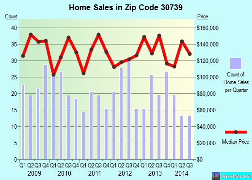 Zip code 30739 (ROCK SPRING, Georgia) real estate house value trends