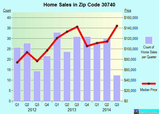 Zip code 30740 (Dalton, Georgia) real estate house value trends