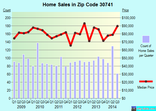 Zip code 30741 (Fairview, Georgia) real estate house value trends