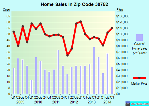 Zip code 30752 (Trenton, Georgia) real estate house value trends